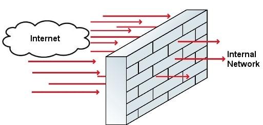 Firewalls Burning Diode Technology Services